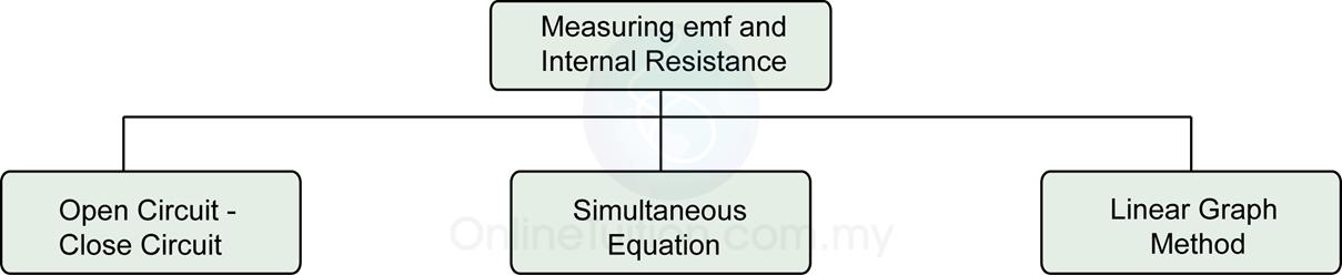 internal resistance coursework