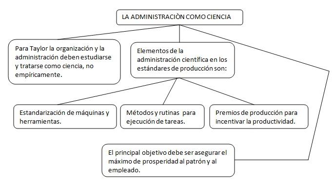 Mapas conceptuales administraci n como ciencia for Explique que es una oficina