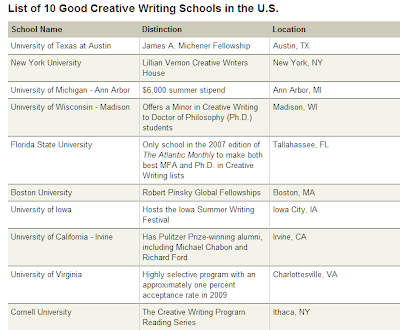 creative writing schools