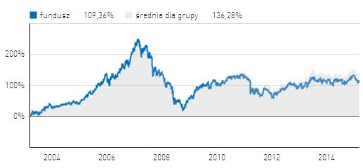 BPH Akcji - wyniki na tle średniej dla funduszy uniwersalnych akcji