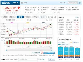 中国株コバンザメ投資 香港ハンセン指数20130919