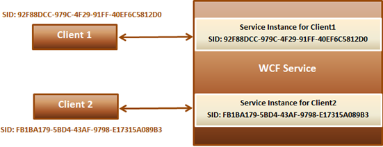 retrieving sessionid in WCF