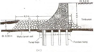 Beberapa bentuk dinding pantai/Revetment