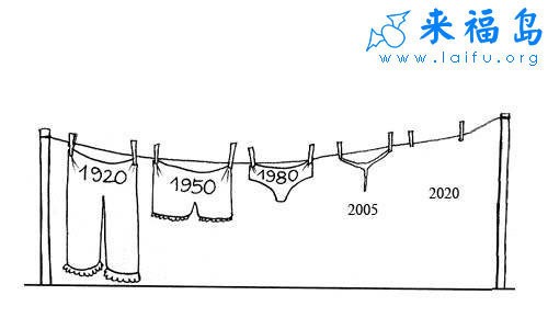 Funny Chinese Cartoon: The evolution of women's underwear
