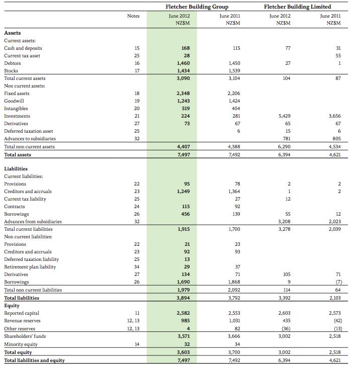 financial report sample
