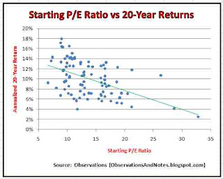starting/initial price/earnings ratio 20-year dow/stock market return/performance