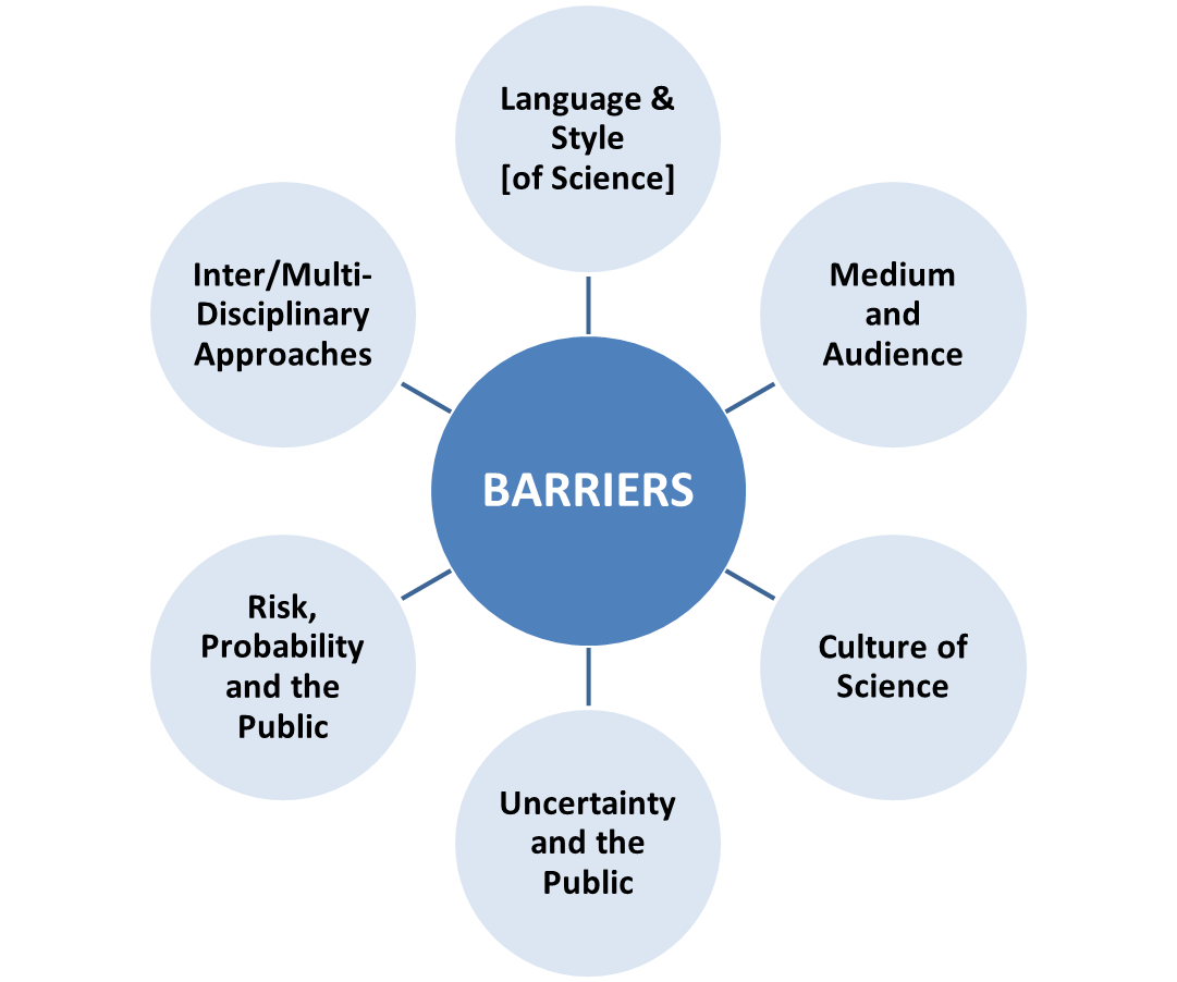 Essay On Barriers Of Communication
