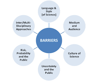 strategies used in hsc environments to overcome barriers to effective communication Effective intercultural communication strategies prepare people to live or work in other countries, help business departments understand each other better or prepare a company for a merger or.
