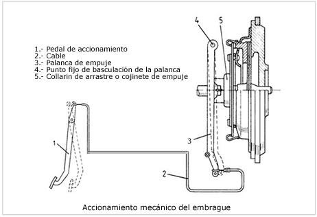 El autom vil al desnudo sistema de transmisi n en for Accionamiento neumatico
