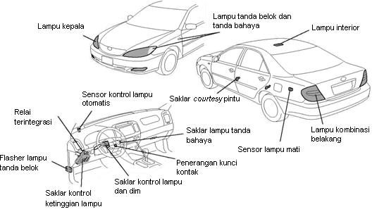 Komponen-komponen Sistem Penerangan