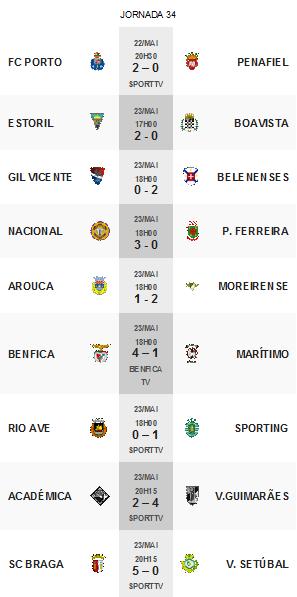 Primeira Liga 2014-2015 34ºJornada