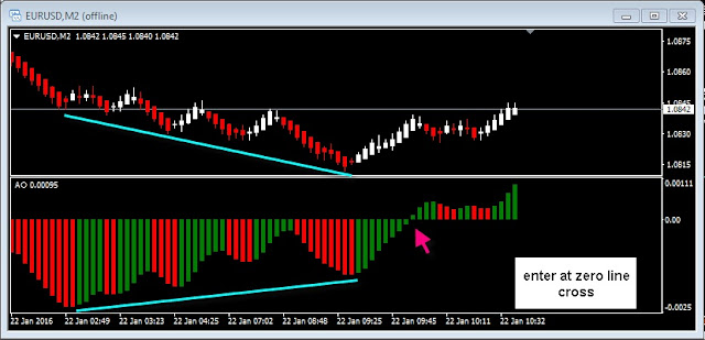 Image showing Renko Chart, Awesome Oscillator and Bullish Regular Divergence