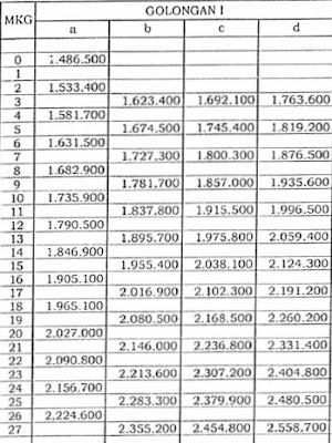 TABEL GAJI PNS 2015 TERBARU NAIK 6%