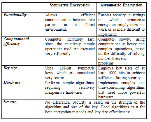 definition and use of symmetric data cryptography and asymmetric data cryptography [edit section] symmetric key cryptography in a symmetric key cryptosystem, a single key is used to encrypt and decrypt data between two communicating hosts in order to break the system, an.