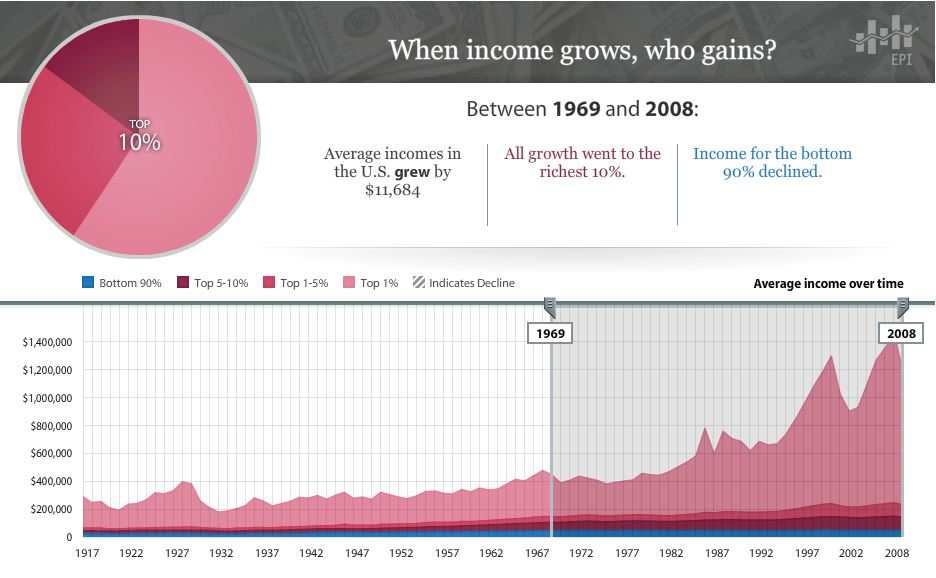 an introduction to the income inequality in the united states Taxes in the united states: history, fairness, and current political issues  to evaluate a tax system's impact on inequality, .