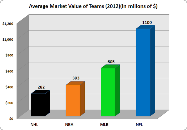 market value nhl teams