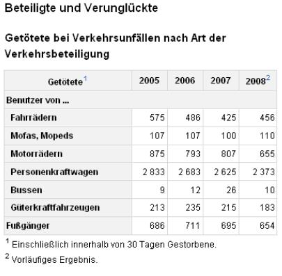 Statistik Beteiligte und Verunglückte nach Art der Verkehrsbeteiligung