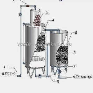 Mô hình bình lọc hở dùng cho xử lý nước giếng khoan