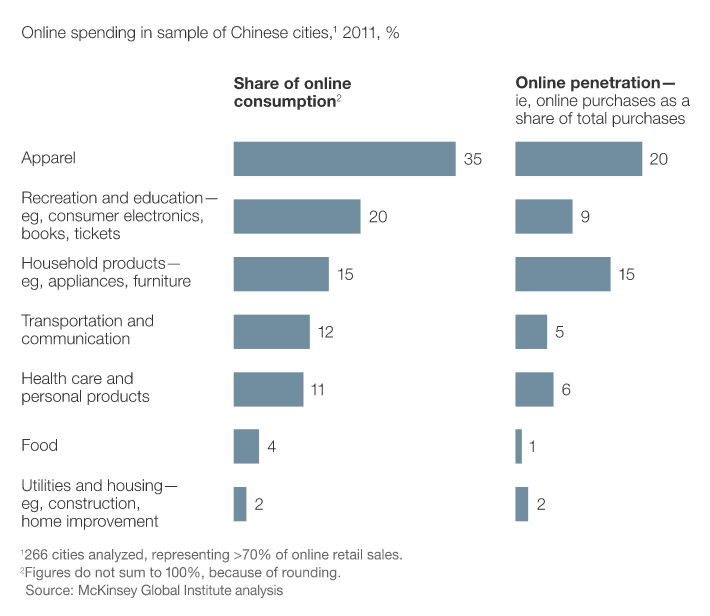 Research on Online  Retail Spending in China by McKinsey :how this is aiding future consumption..