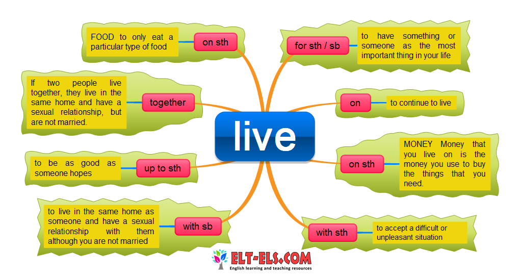 phrasal verbs with live