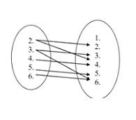 Resume relasi dan fungsi relasi adalah faktor dari dapat disajikan dalam dua macam cara a dengan diagram panah ccuart Gallery