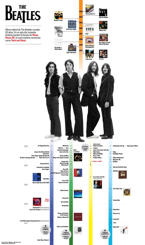 Infografías musicales
