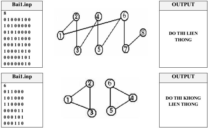 Code C/C++: Xét tính liên thông của đồ thị