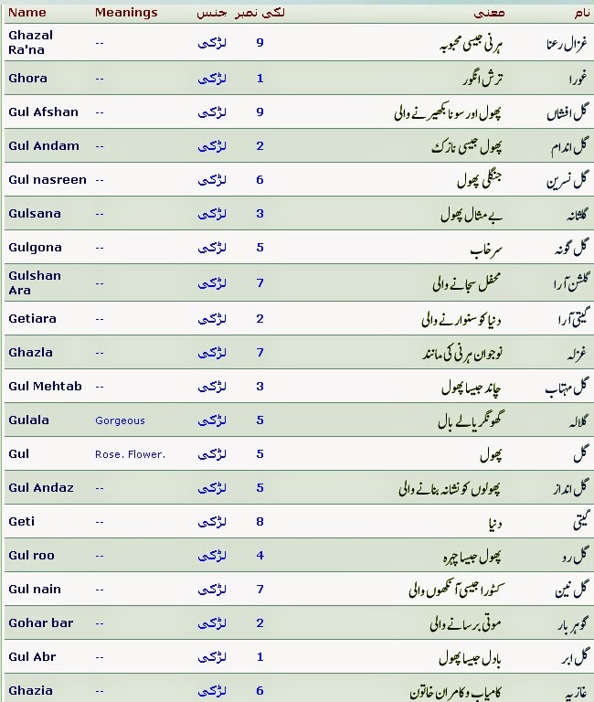 Islamic Names With Meaning And Lucky Number Started G