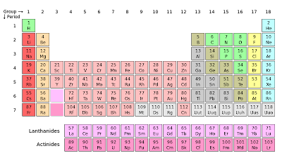 Very boring and plain periodic table