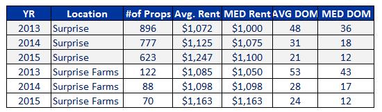 2013-to-2015-1st-2nd-quarter-rental-market-comparison-in-surprise-and-surprise-farms