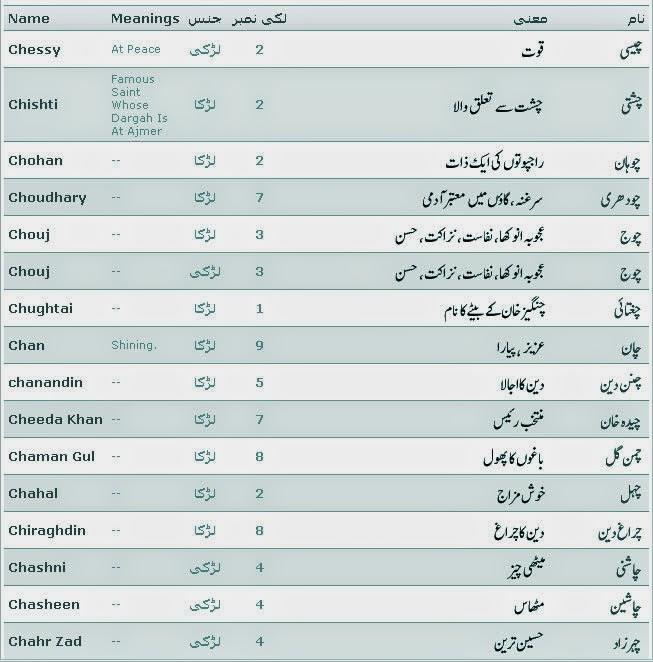 Best Islamic Muslim Baby Names With English Urdu Translation