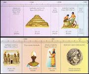 El Mundo Antiguo: Egipto y Mesopotamia