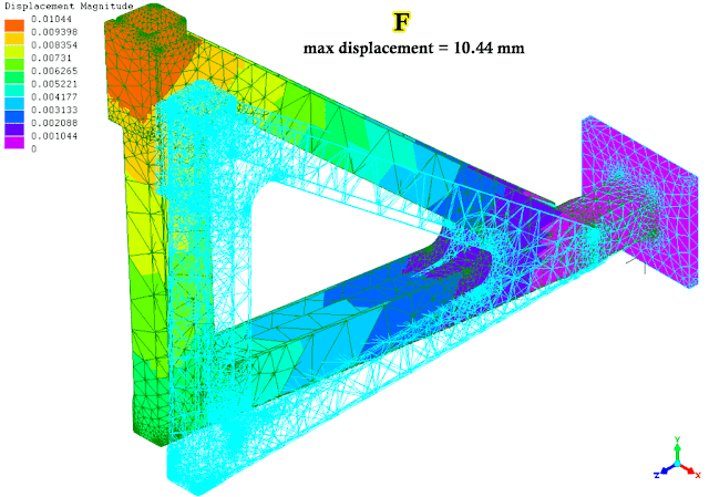 FEA result: displacement of side ribs with pocket