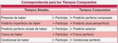 http://www.elabueloeduca.com/aprender/lengua/verbos/haber.html