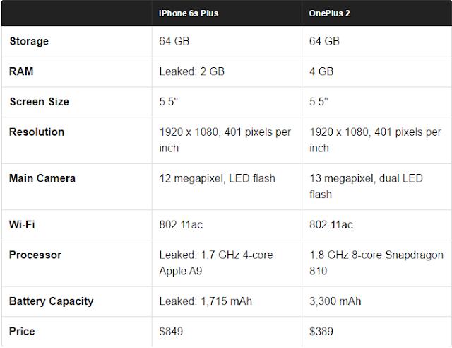 "Storage 64 GB 64 GB RAM Leaked: 2 GB 4 GB Screen Size 5.5"" 5.5"" Resolution 1920 x 1080, 401 pixels per inch 1920 x 1080, 401 pixels per inch Main Camera 12 megapixel, LED flash 13 megapixel, dual LED flash Wi-Fi 802.11ac 802.11ac Processor Leaked: 1.7 GHz 4-core Apple A9 1.8 GHz 8-core Snapdragon 810 Battery Capacity Leaked: 1,715 mAh 3,300 mAh Price $849 $389"