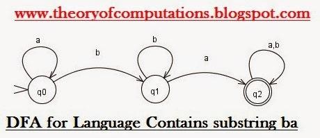 DFA for Language Contains sub string ba