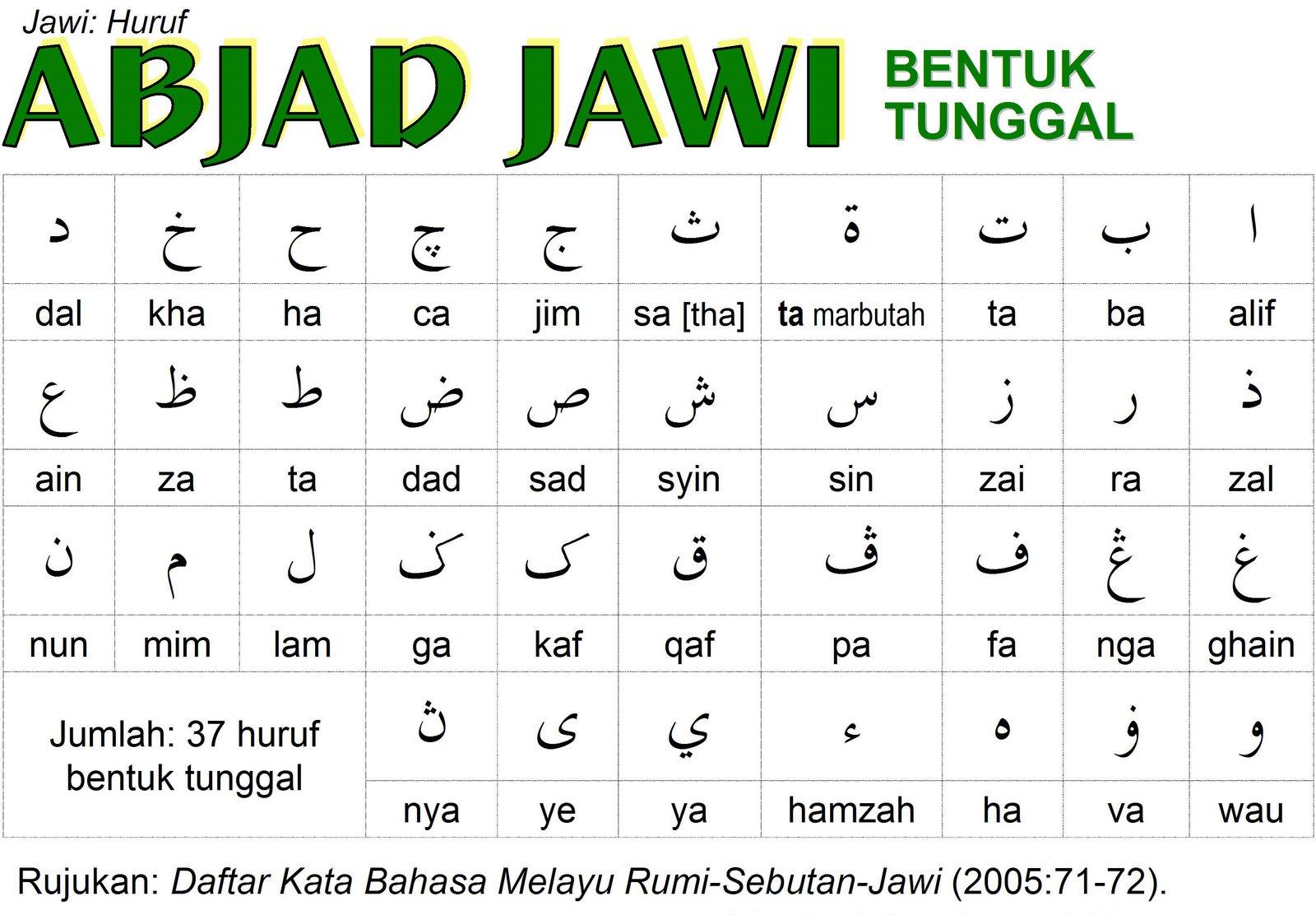 Citaten Rumi Jawi : Sejauh mana kemahiran jawi anda anajingga