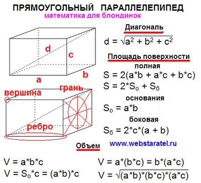 Прямоугольный параллелепипед формулы. Вершина, ребро, грань. Формула диагонали, площадь поверхности полная, боковая, основания. Объем прямоугольного параллелепипеда. Математика для блондинок.