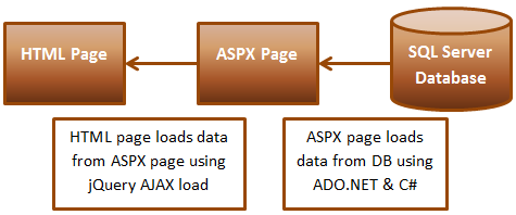 jquery ajax load html from asp.net page