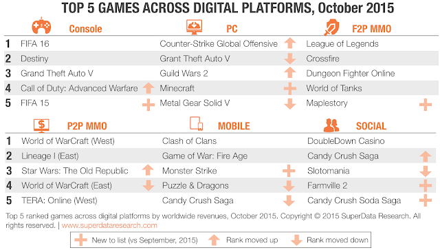 most popular online games across consoles ,pc and MMO