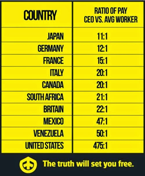 Chart showing ratio of CEO to worker pay.  Most countries are in the range of 11:1 to 20:1.  US is 476:1.