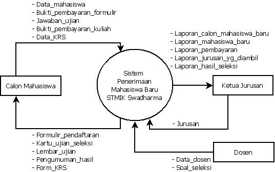 November 2012 master diagram diagram konteks 2 diagram level 0 ccuart Image collections