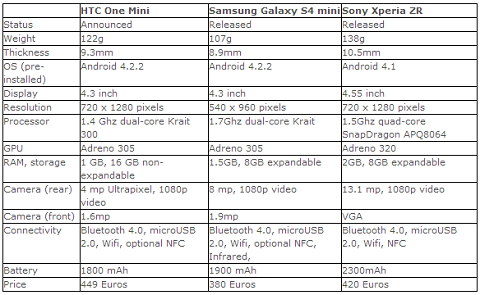 HTC One Mini VS. Samsung Galaxy S4 Mini VS. Sony Xperia ZR Specs