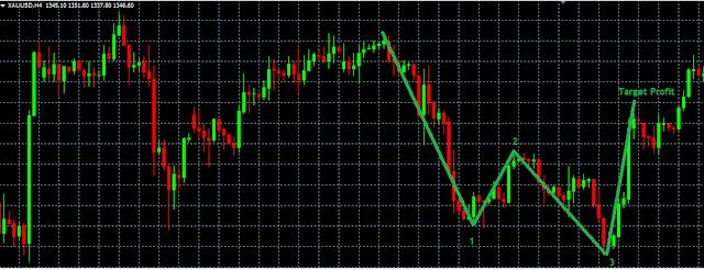 analisa sederhana price action