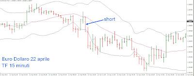 Segnali trading intraday su time frame ampi: esempio su euro dollaro 1