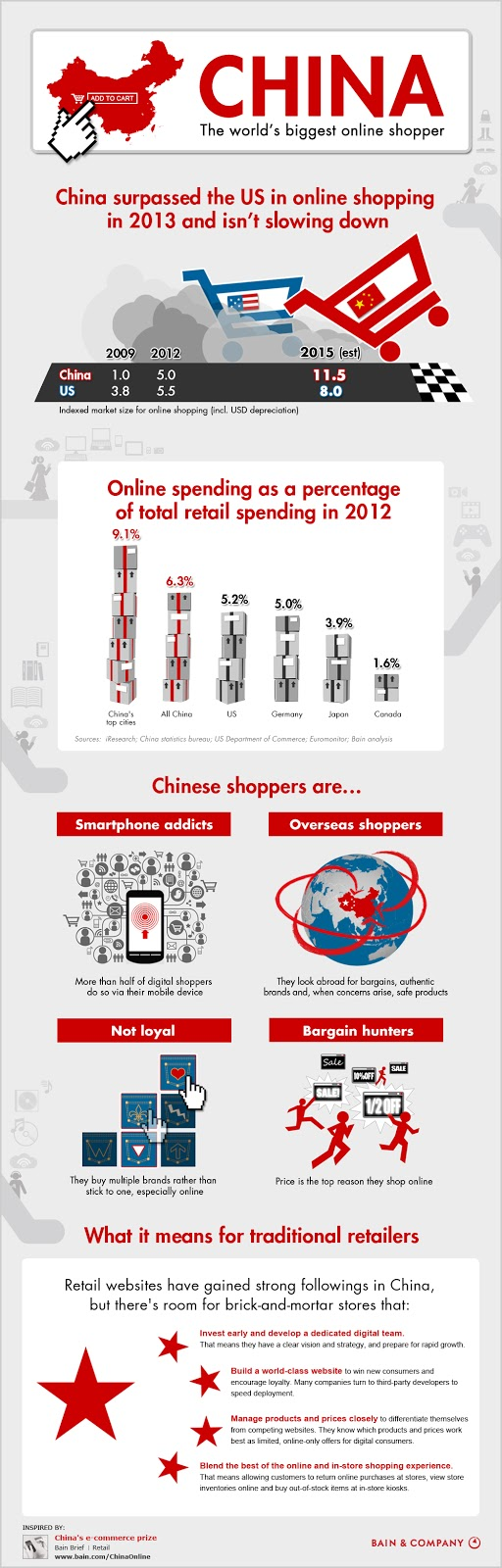 "making of "" china's success story in ecommerce"""