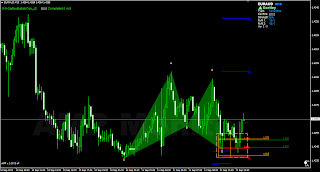 harmonic Gartley pattern bullish