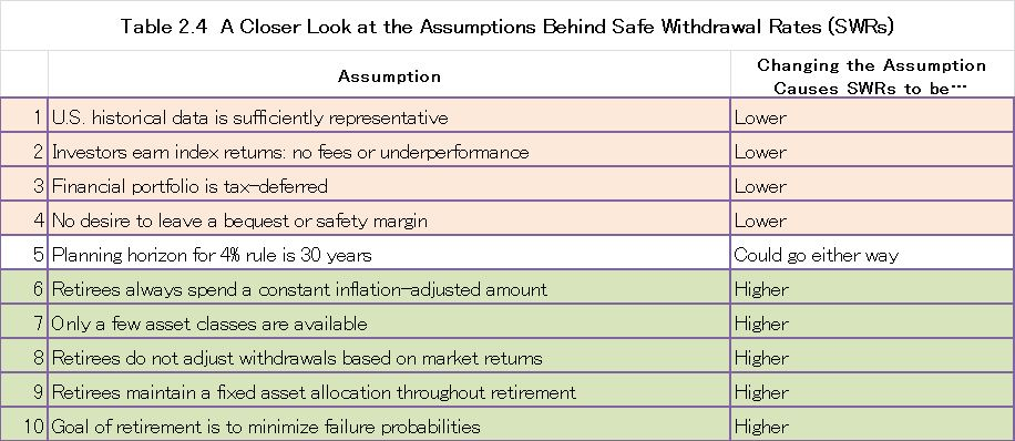 Table 2.4  A Closer Look at the Assumptions Behind Safe Withdrawal Rates (SWRs)    Assumption Changing the Assumption Causes SWRs to be… 1 U.S. historical data is sufficiently representative Lower 2 Investors earn index returns: no fees or underperformance Lower 3 Financial portfolio is tax-deferred Lower 4 No desire to leave a bequest or safety margin Lower 5 Planning horizon for 4% rule is 30 years Could go either way 6 Retirees always spend a constant inflation-adjusted amount Higher 7 Only a few asset classes are available Higher 8 Retirees do not adjust withdrawals based on market returns Higher 9 Retirees maintain a fixed asset allocation throughout retirement Higher 10 Goal of retirement is to minimize failure probabilities Higher
