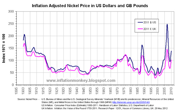 Chart showing the historical inflation adjusted nickel price since 1900 in US Dollars and GB Pounds. The price has been indexed to that in 1971 and shows that the price in 2010 was approximately 20% higher than inflation adjusted price in 1971.