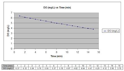 Dissolved Oxygen Graph